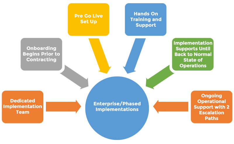 MRO's six stage implementation rollout diagram