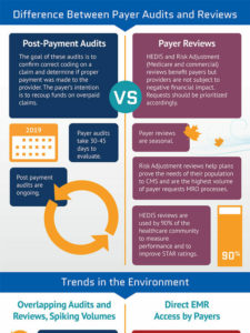 Difference between Payer Audits and Reviews