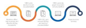 Medical Record attachments